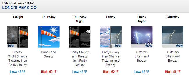 LongsPeak_forecast